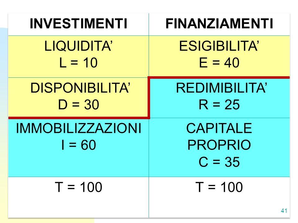 INVESTIMENTI FINANZIAMENTI. LIQUIDITA' L = 10. ESIGIBILITA' E = 40. DISPONIBILITA' D = 30. REDIMIBILITA'