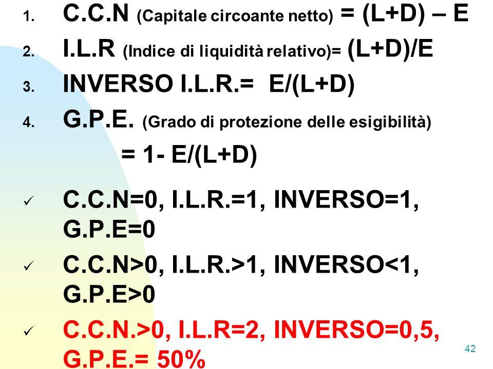 C.C.N (Capitale circoante netto) = (L+D) – E