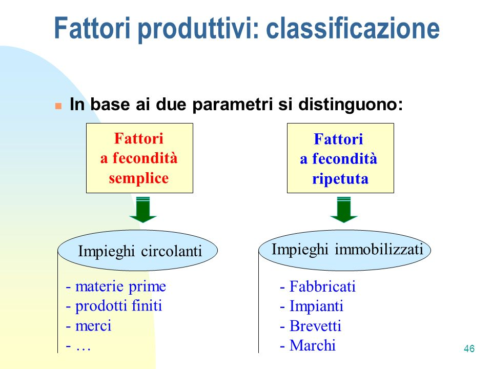 Fattori produttivi: classificazione