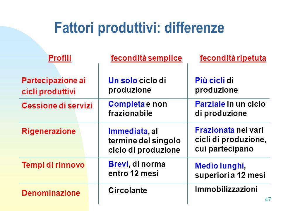 Fattori produttivi: differenze