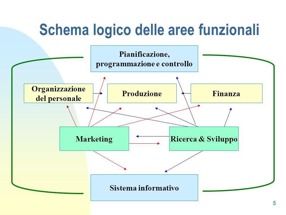 Schema logico delle aree funzionali