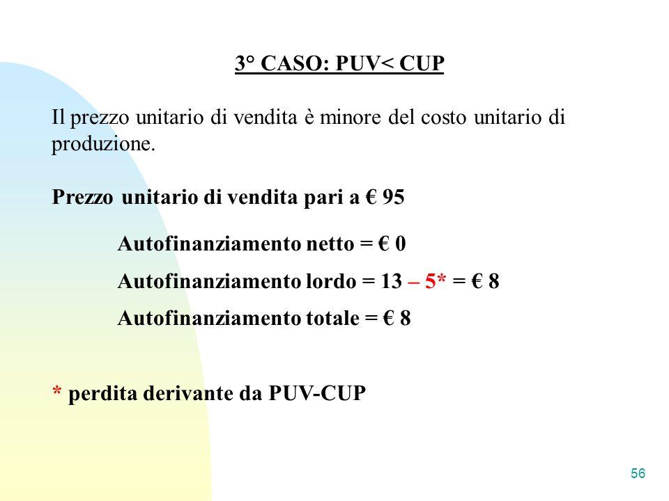 3° CASO: PUV< CUP Il prezzo unitario di vendita è minore del costo unitario di produzione. Prezzo unitario di vendita pari a € 95.