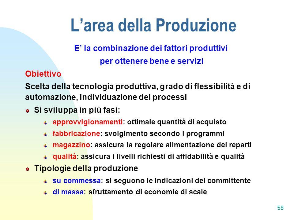 L'area della Produzione