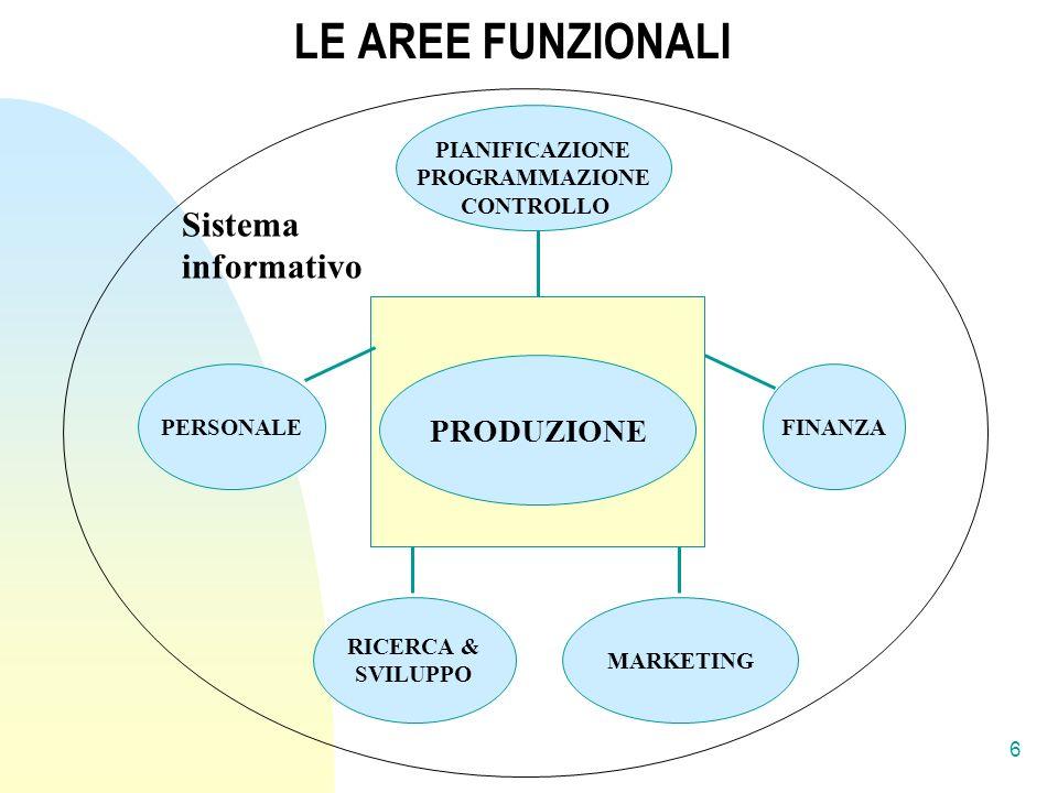 LE AREE FUNZIONALI Sistema informativo PRODUZIONE PIANIFICAZIONE