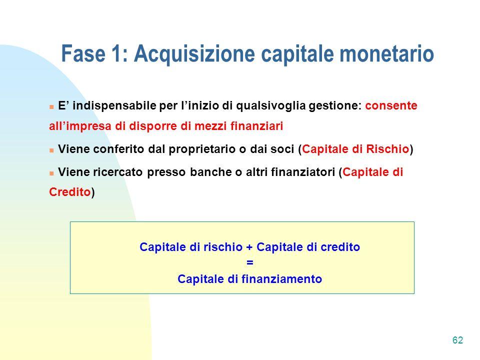Fase 1: Acquisizione capitale monetario