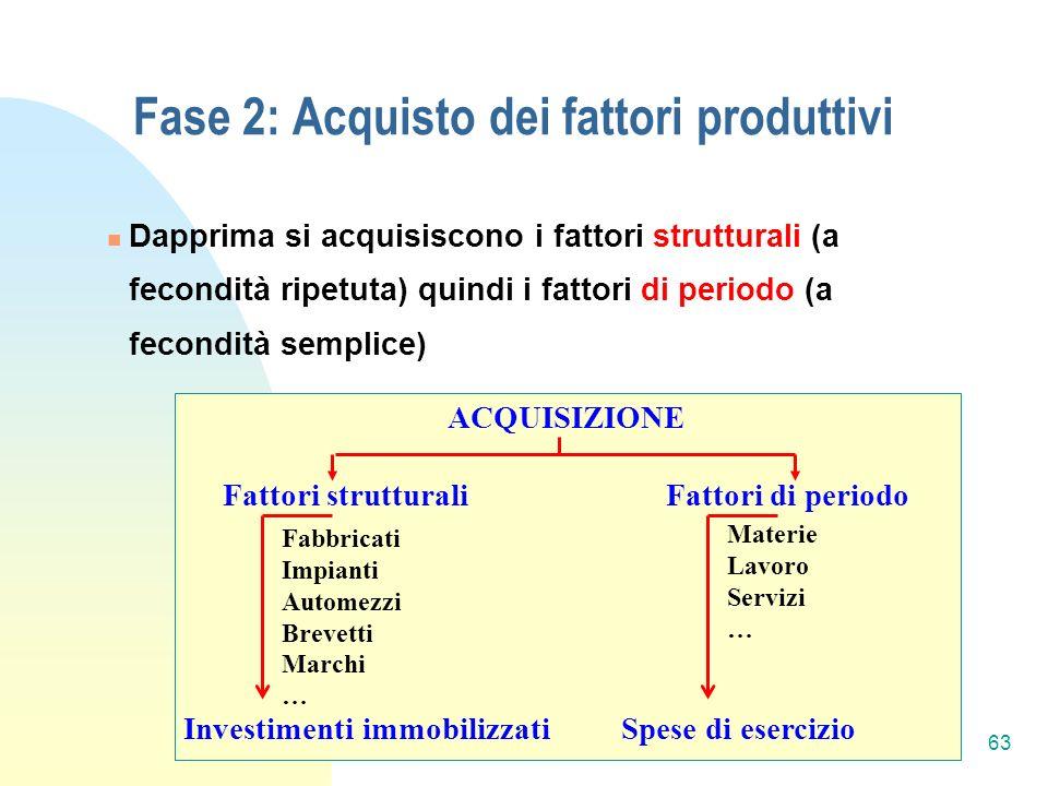 Fase 2: Acquisto dei fattori produttivi