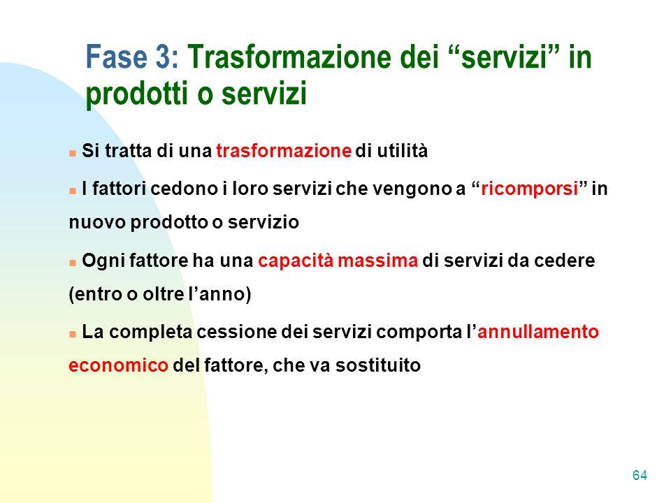 Fase 3: Trasformazione dei servizi in prodotti o servizi
