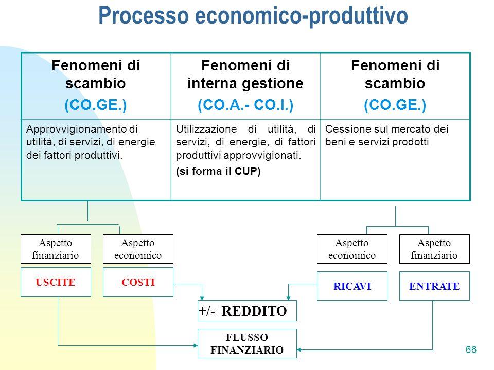 Processo economico-produttivo Fenomeni di interna gestione