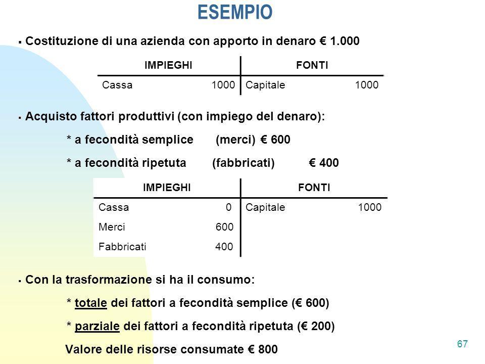 ESEMPIO Costituzione di una azienda con apporto in denaro € 1.000