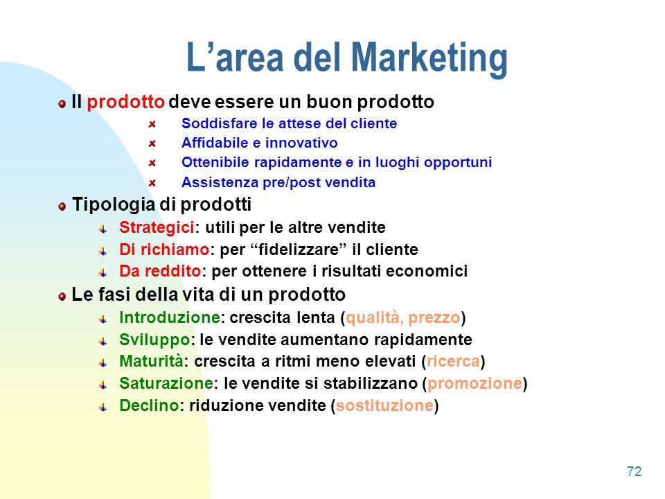 L'area del Marketing Il prodotto deve essere un buon prodotto