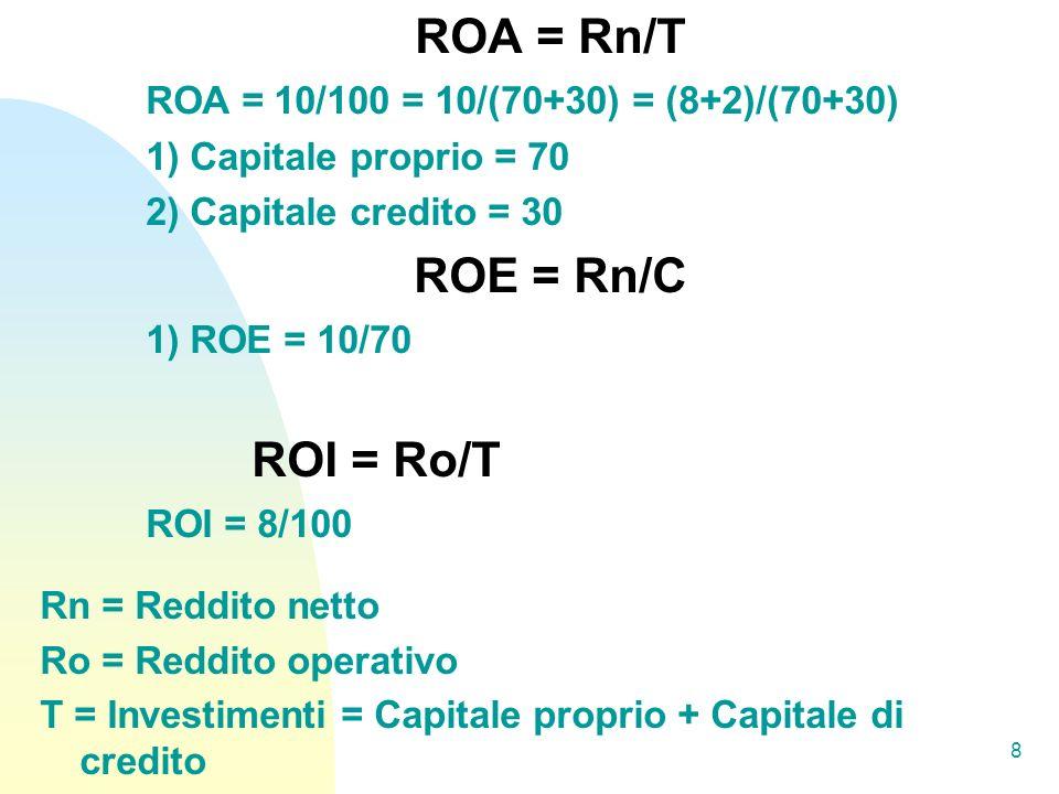 ROA = Rn/T ROE = Rn/C ROA = 10/100 = 10/(70+30) = (8+2)/(70+30)