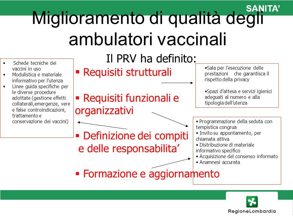 Miglioramento di qualità degli ambulatori vaccinali