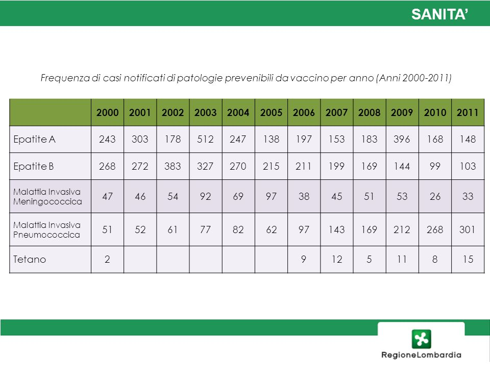 Frequenza di casi notificati di patologie prevenibili da vaccino per anno (Anni 2000-2011)