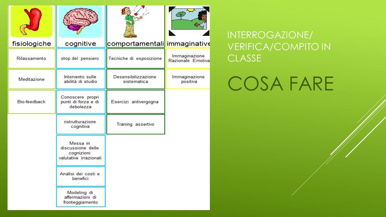 Interrogazione/ verIFica/compito in classe