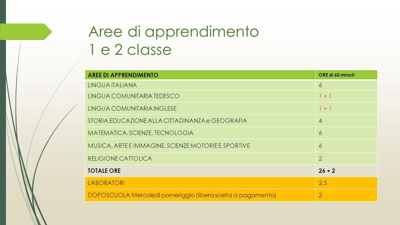 Aree di apprendimento 1 e 2 classe