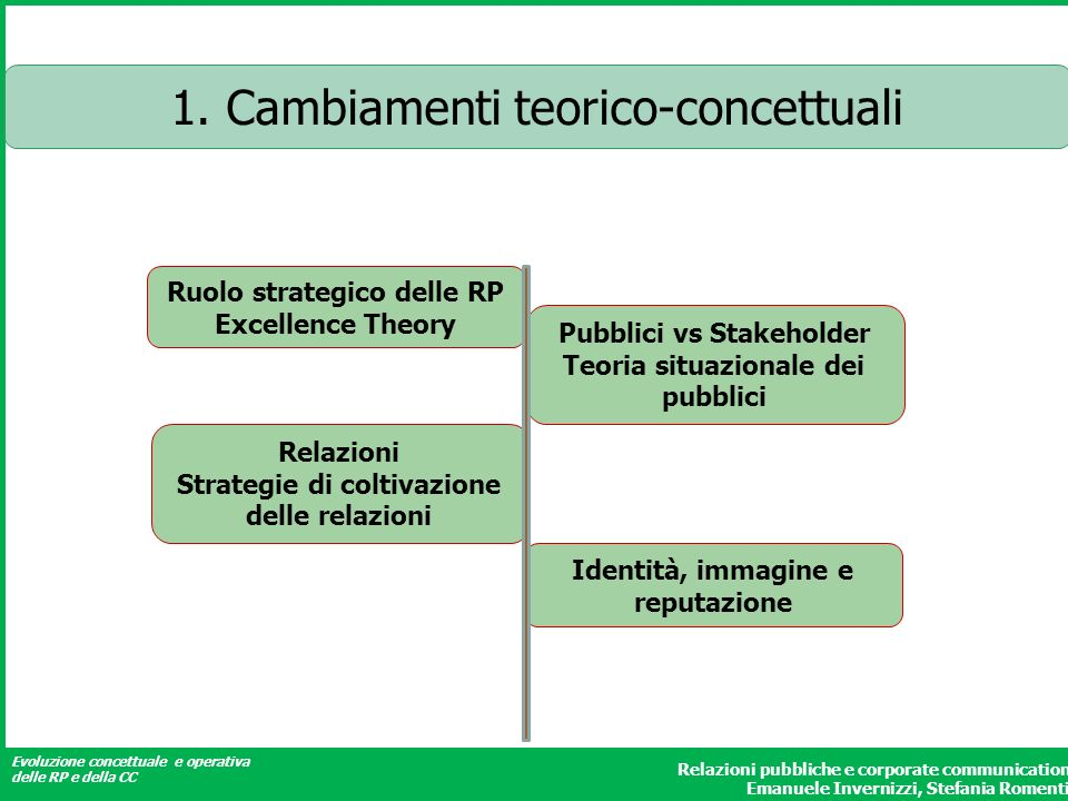 1. Cambiamenti teorico-concettuali