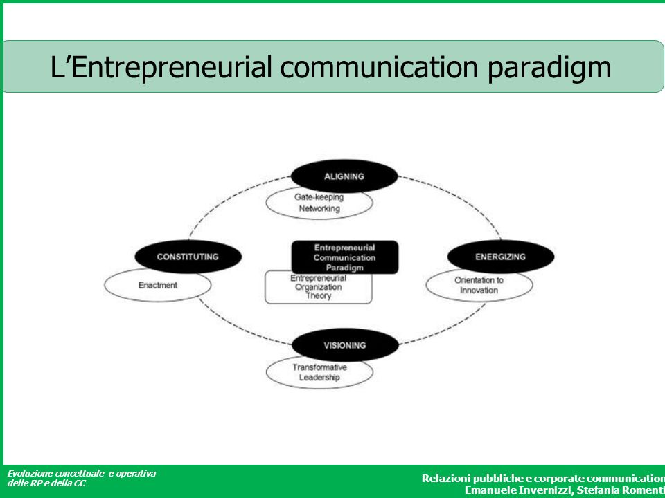 L'Entrepreneurial communication paradigm