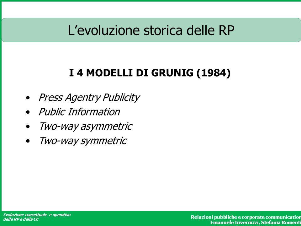 L'evoluzione storica delle RP
