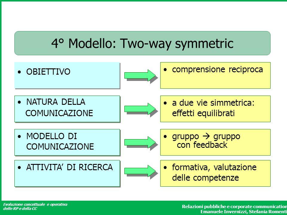 4° Modello: Two-way symmetric