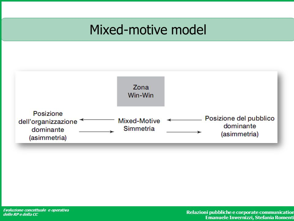 Mixed-motive model