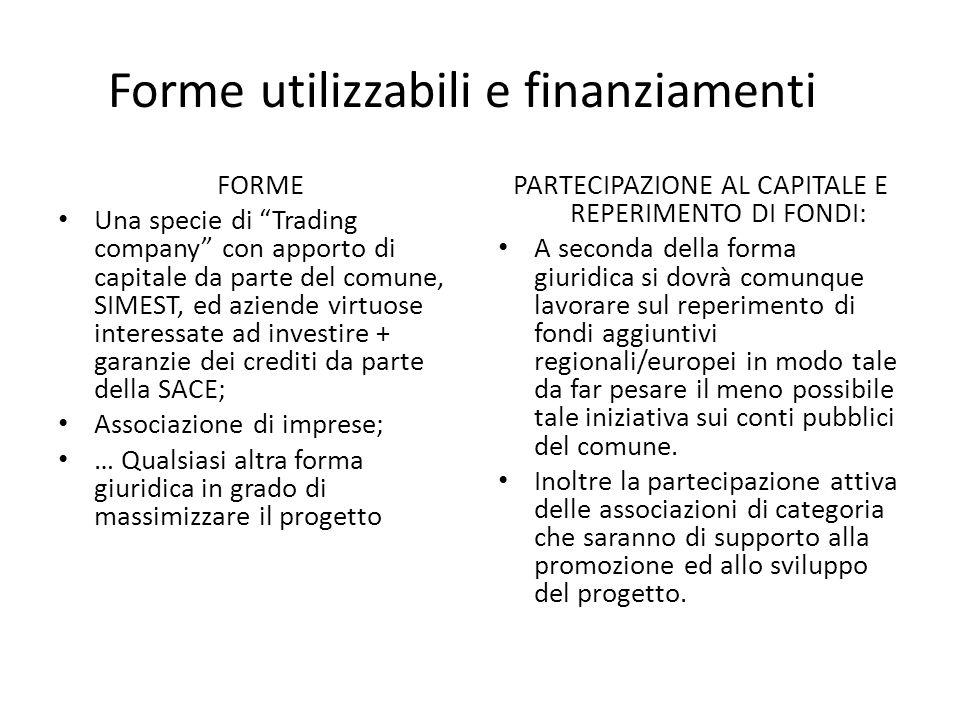 Forme utilizzabili e finanziamenti