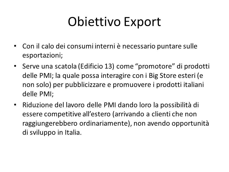 Obiettivo Export Con il calo dei consumi interni è necessario puntare sulle esportazioni;