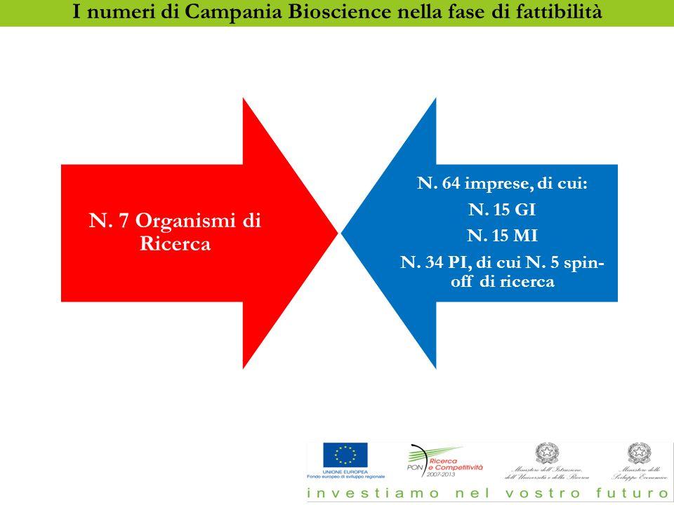 Lo stato dell'arte Lo stato dell'arte Next step (entro Dicembre 2012):