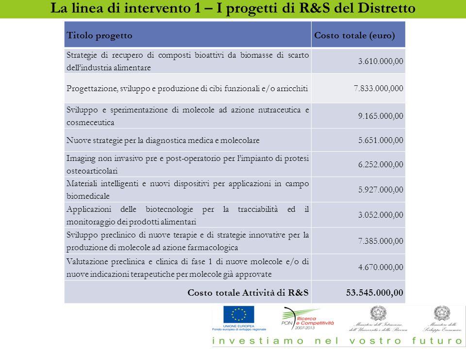 Le linee di intervento – le attività di R&S del Distretto