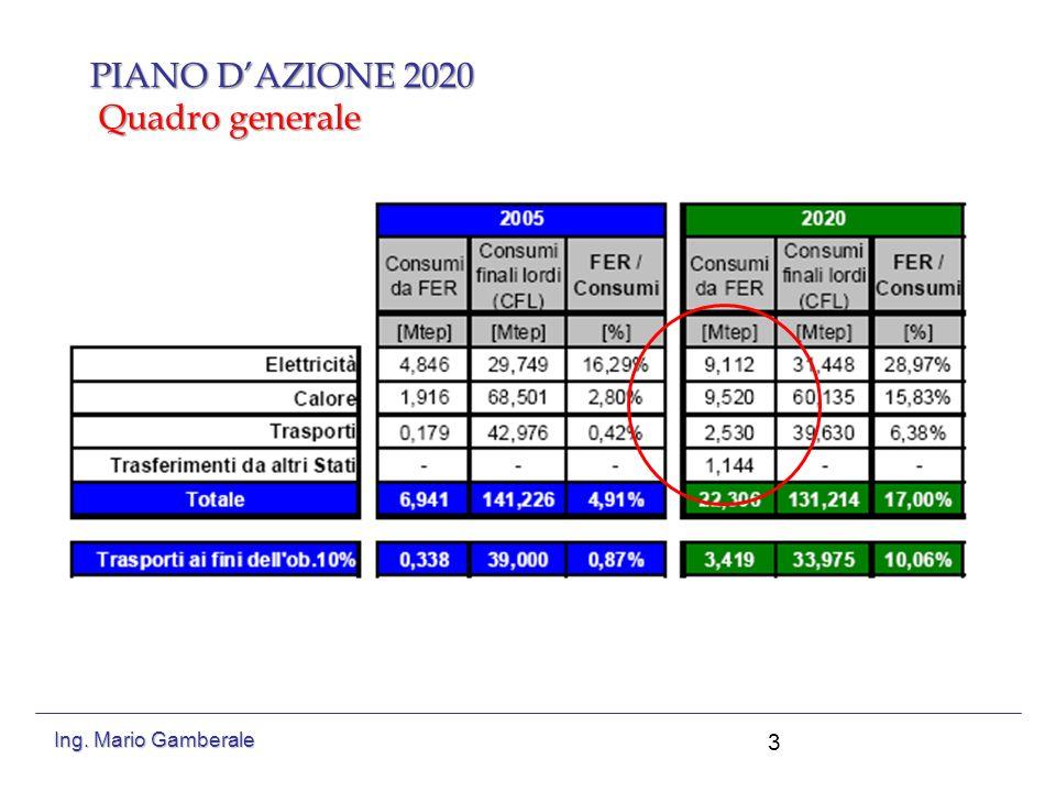PIANO D'AZIONE 2020 Quadro generale