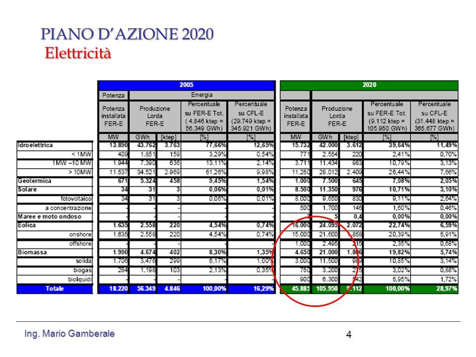 PIANO D'AZIONE 2020 Elettricità