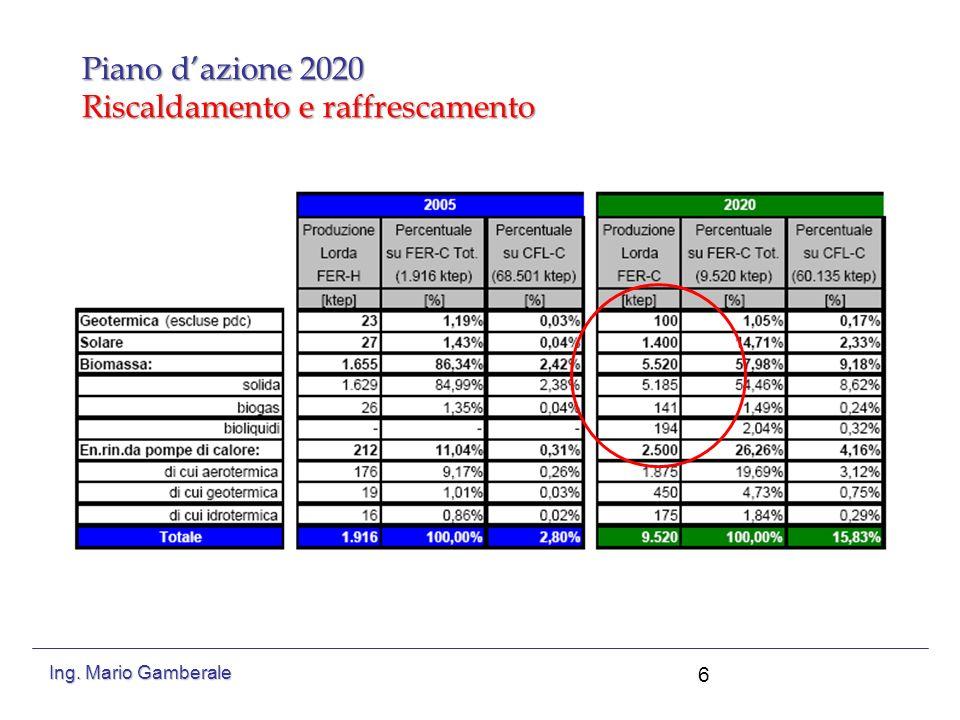 Piano d'azione 2020 Riscaldamento e raffrescamento