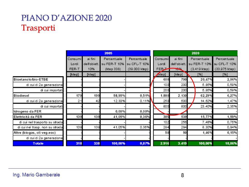 PIANO D'AZIONE 2020 Trasporti