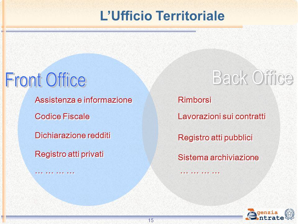 L'Ufficio Territoriale