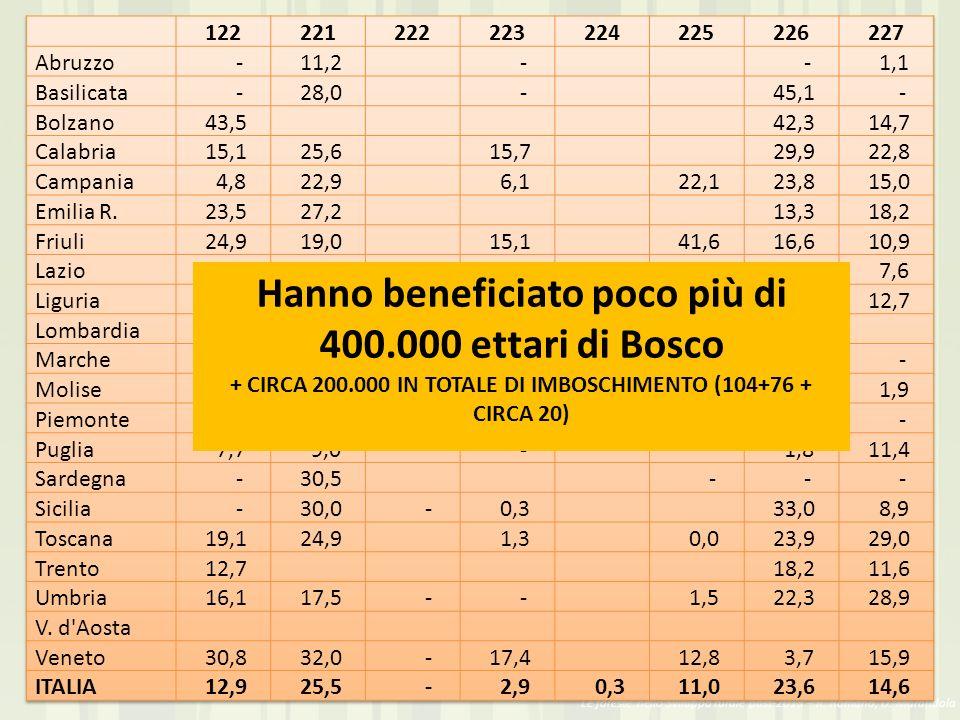 Hanno beneficiato poco più di 400.000 ettari di Bosco