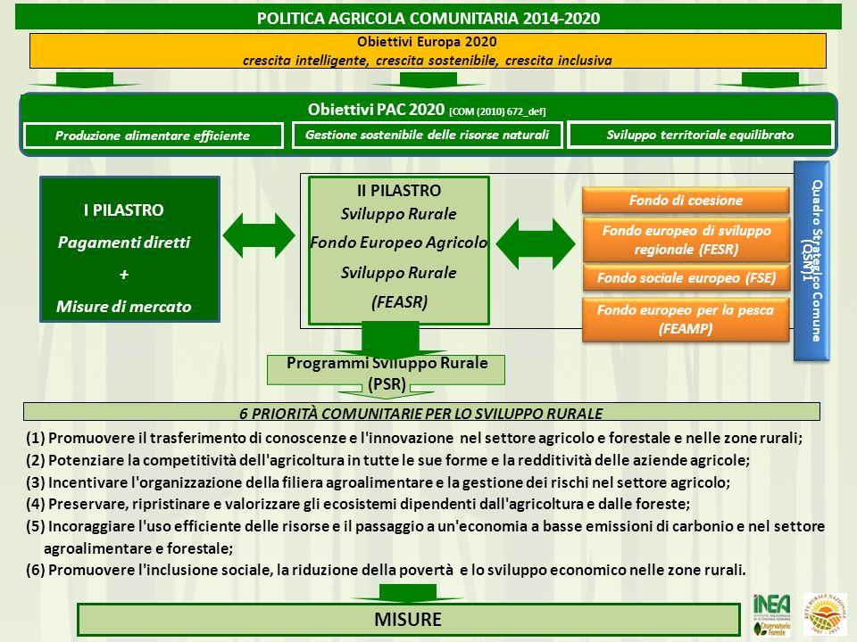 MISURE POLITICA AGRICOLA COMUNITARIA 2014-2020