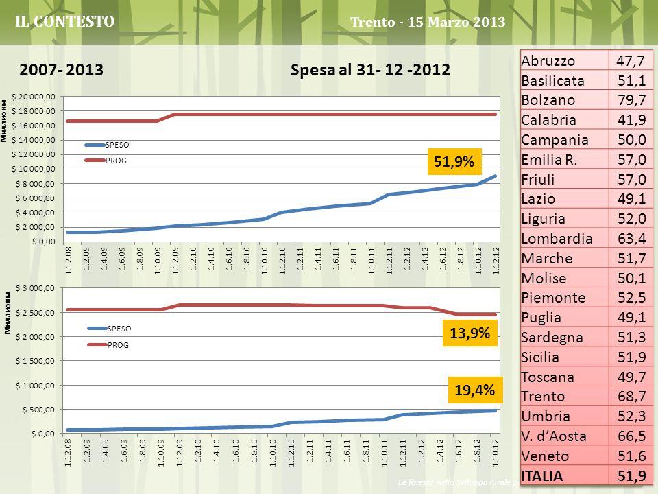 2007- 2013 Spesa al 31- 12 -2012 IL CONTESTO Trento - 15 Marzo 2013