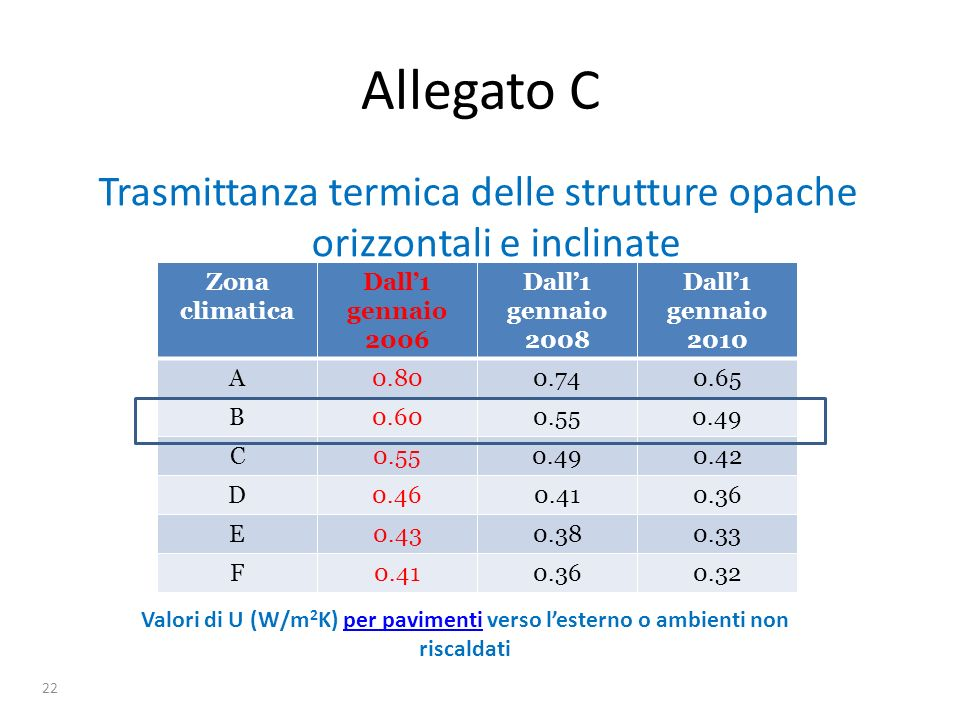Trasmittanza termica delle strutture opache orizzontali e inclinate