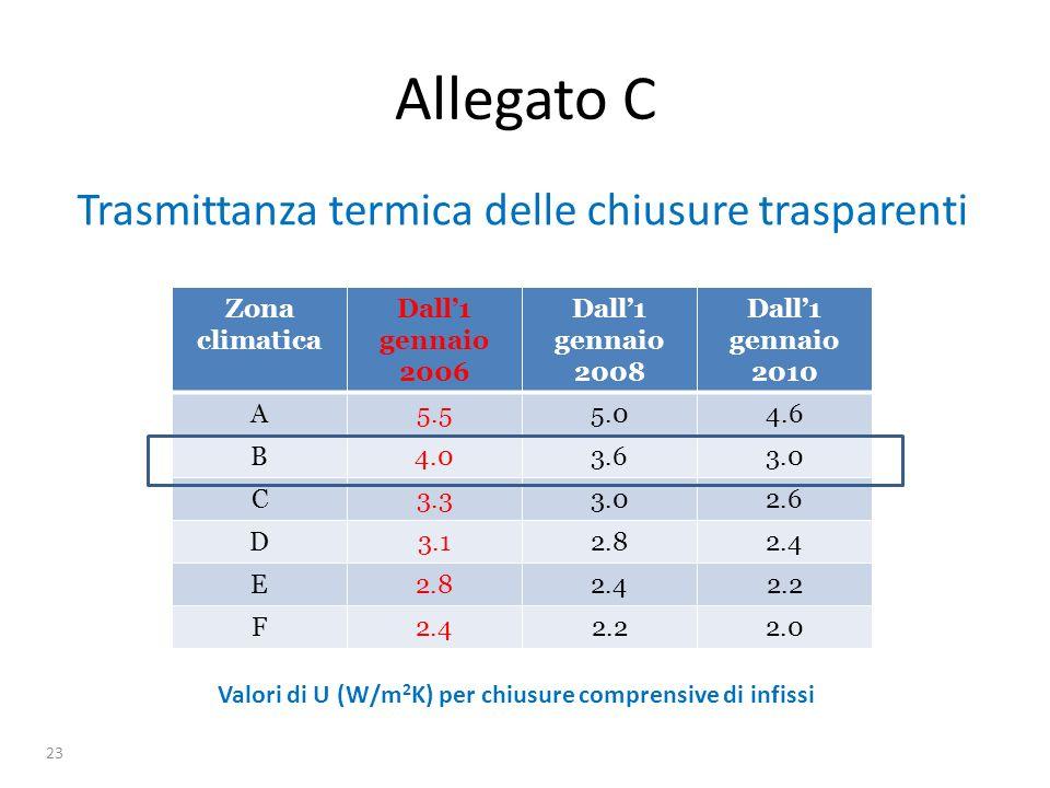 Valori di U (W/m2K) per chiusure comprensive di infissi