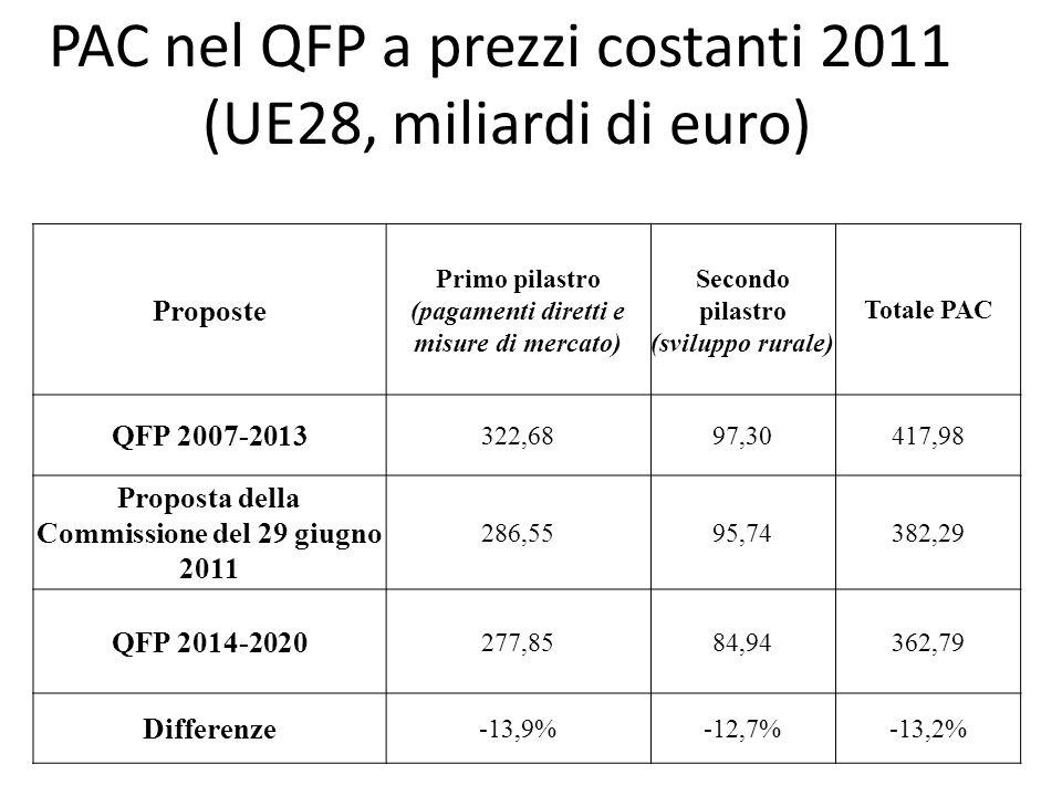 PAC nel QFP a prezzi costanti 2011 (UE28, miliardi di euro)