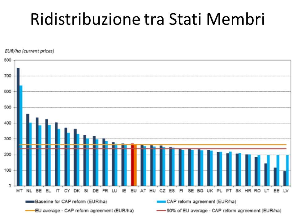 Ridistribuzione tra Stati Membri