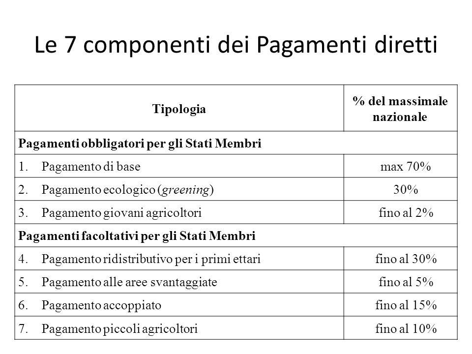 Le 7 componenti dei Pagamenti diretti