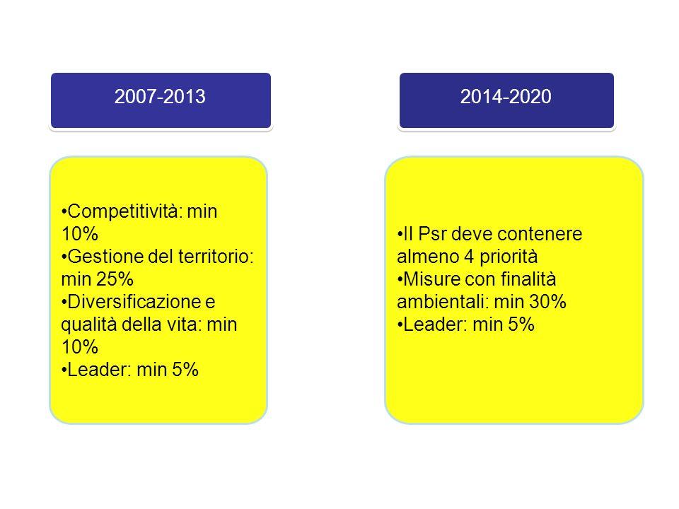 2007-2013 Competitività: min 10% Gestione del territorio: min 25% Diversificazione e qualità della vita: min 10%