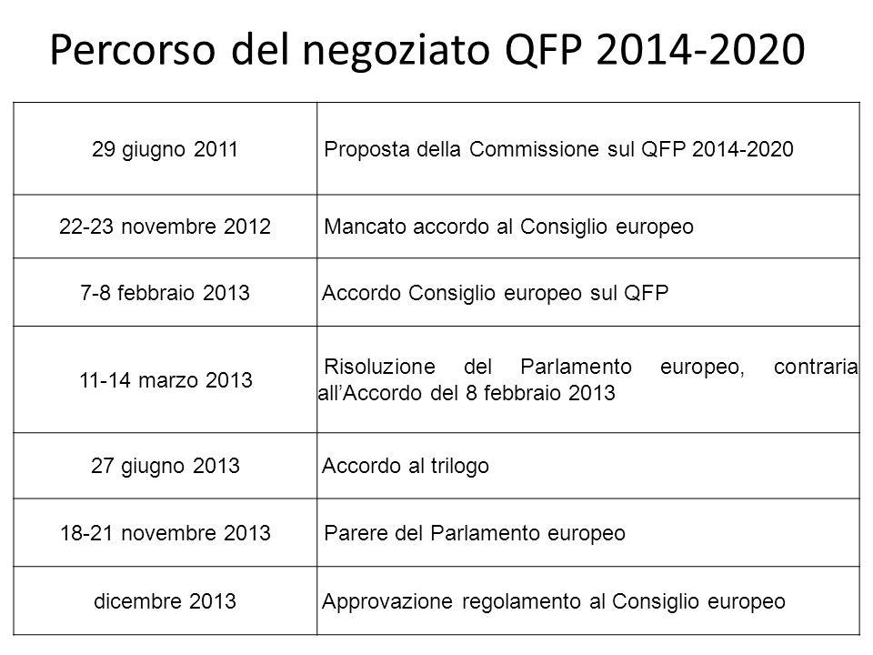 Percorso del negoziato QFP 2014-2020