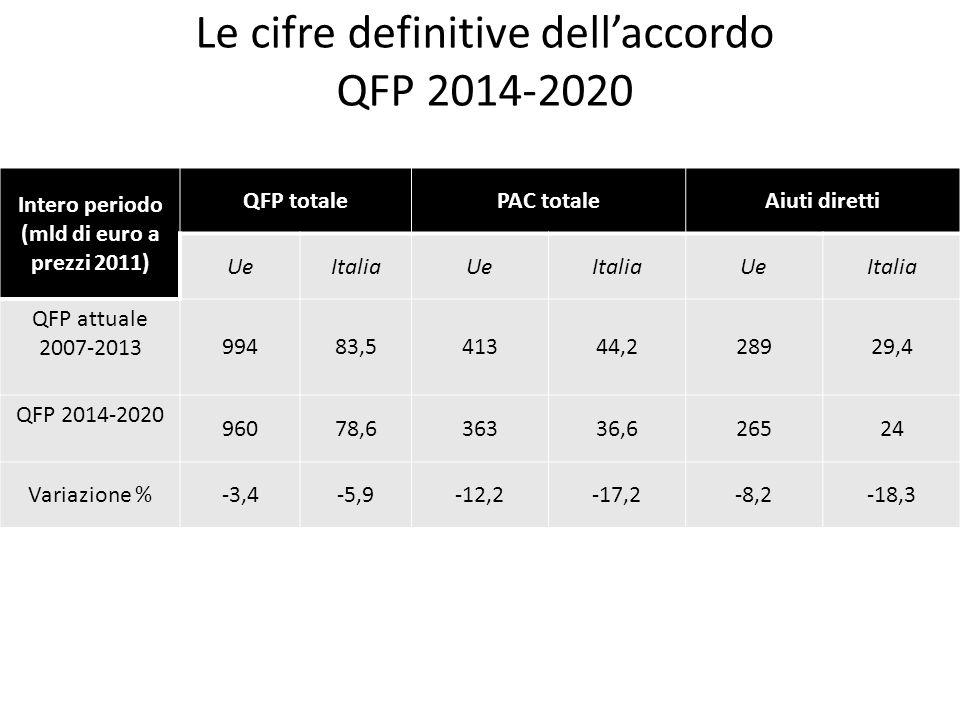 Le cifre definitive dell'accordo QFP 2014-2020