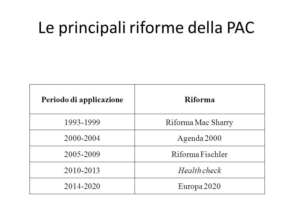 Le principali riforme della PAC