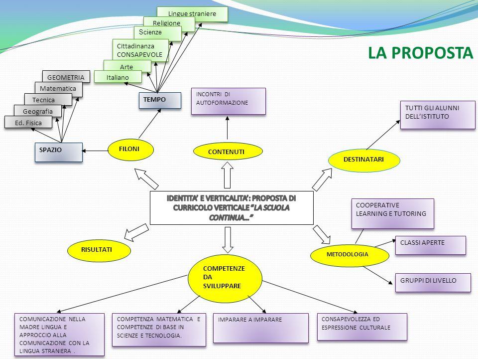 Lingue straniere LA PROPOSTA. Religione. Scienze. Cittadinanza CONSAPEVOLE. Arte. GEOMETRIA. Italiano.