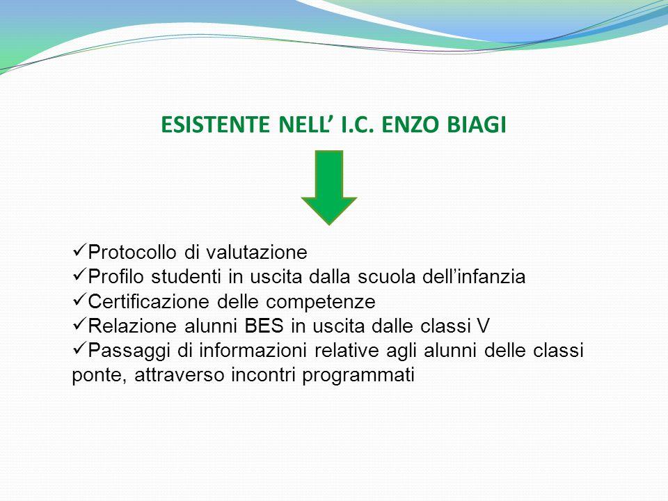 ESISTENTE NELL' I.C. ENZO BIAGI
