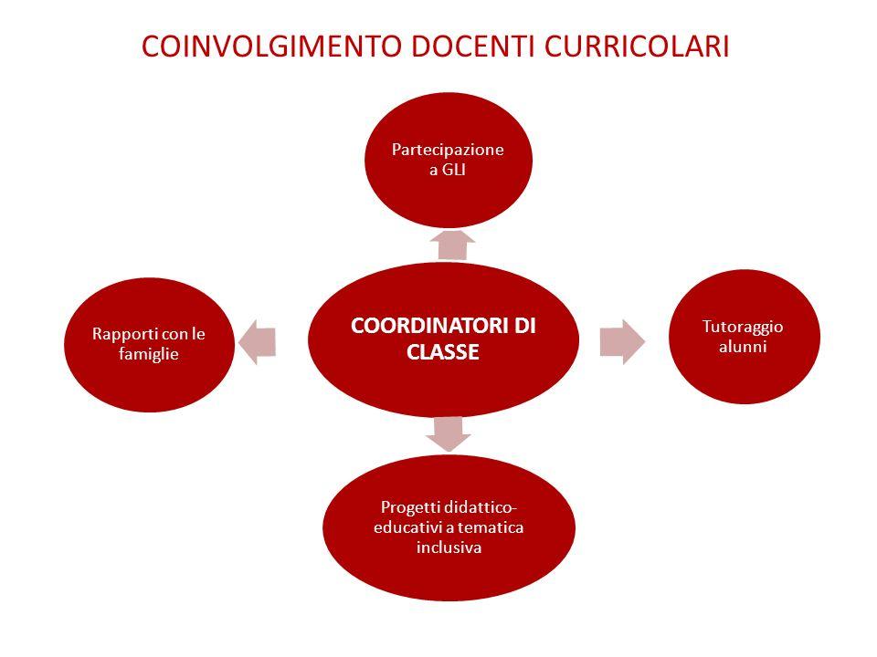 COINVOLGIMENTO DOCENTI CURRICOLARI