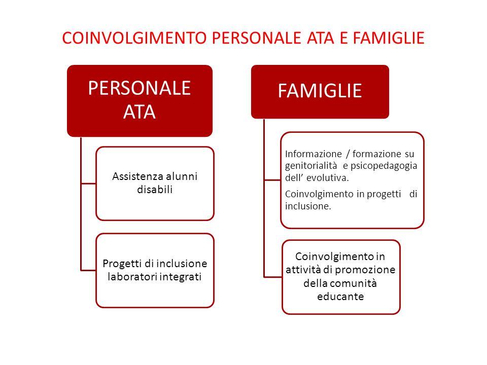 COINVOLGIMENTO PERSONALE ATA E FAMIGLIE