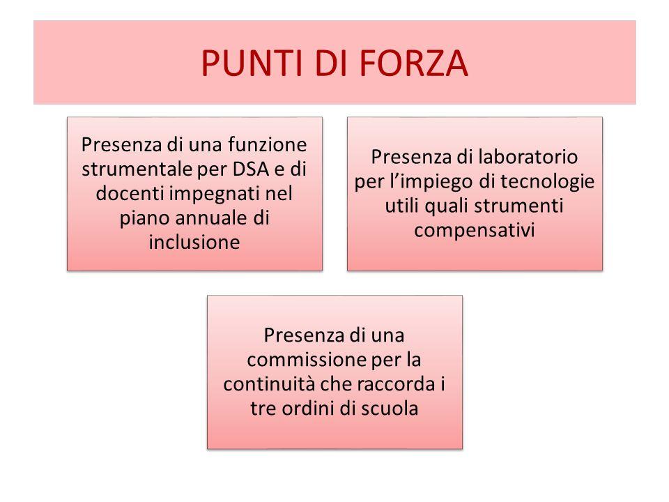 PUNTI DI FORZAPresenza di una funzione strumentale per DSA e di docenti impegnati nel piano annuale di inclusione.